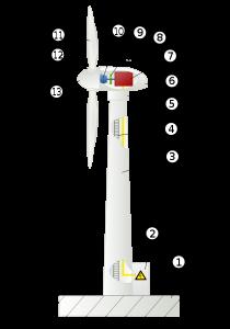 ENERGIA EOLICA - AEROGENERADORES