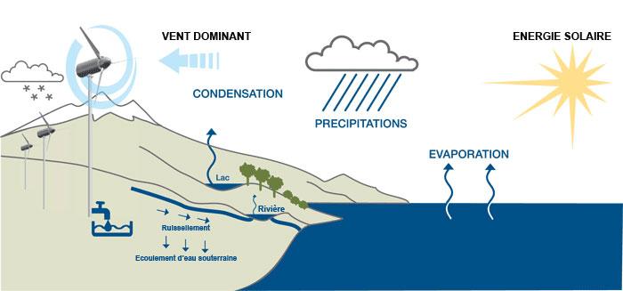 ENERGIA-EOLICA - EOLE WATER
