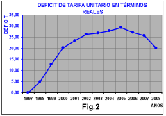 Deficit-tarifa-unitario-terminos-reales
