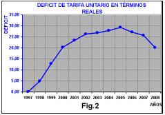 Deficit-tarifa-unitario-terminos-reales